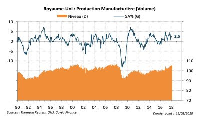Royaume-Uni : Production Manufacturière (Volume)