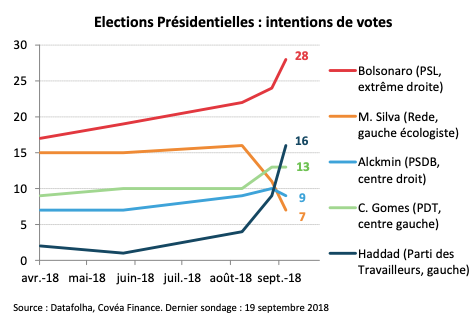 Elections Présidentielles : intentions de votes