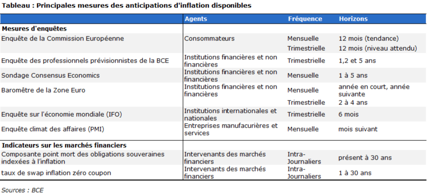 Principales mesures d'anticipation d'inflation disponibles