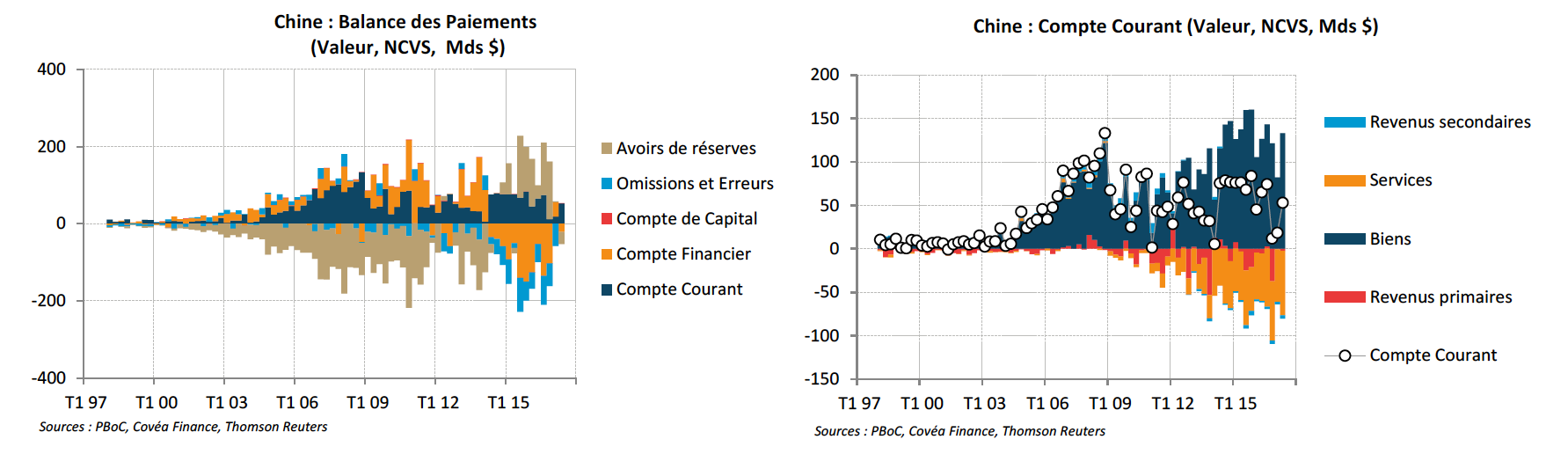 Chine capitaux