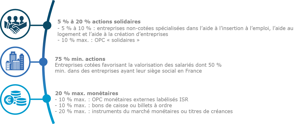 actions solidaires - schema