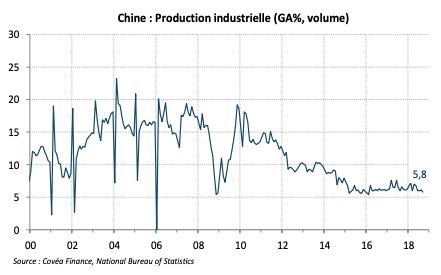 Chine : Production industrielle (GA%, volume)