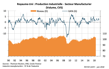 Royaume-Uni : Production Industrielle - Secteur Manufacturier (Volume, CVS)